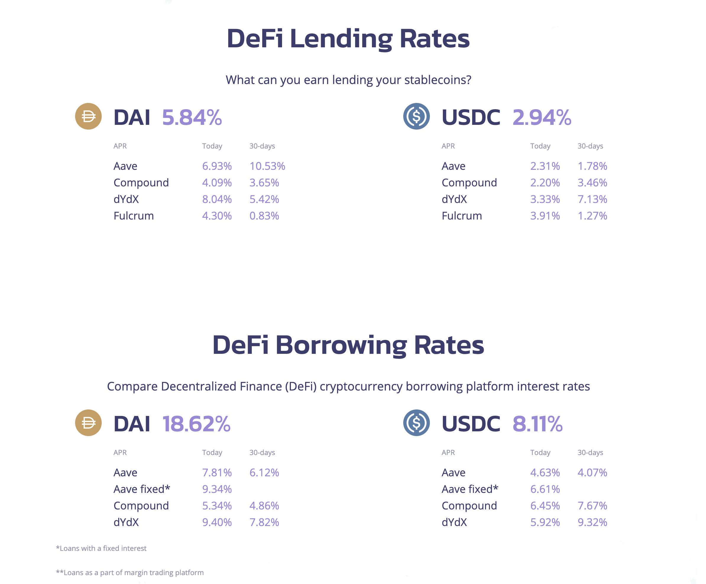 Defi-Lending-Rates-1